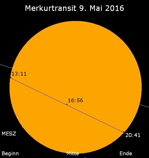 Bild: Grafischer Verlauf des Merkur-Transits (Grafik: Rolf Becker)