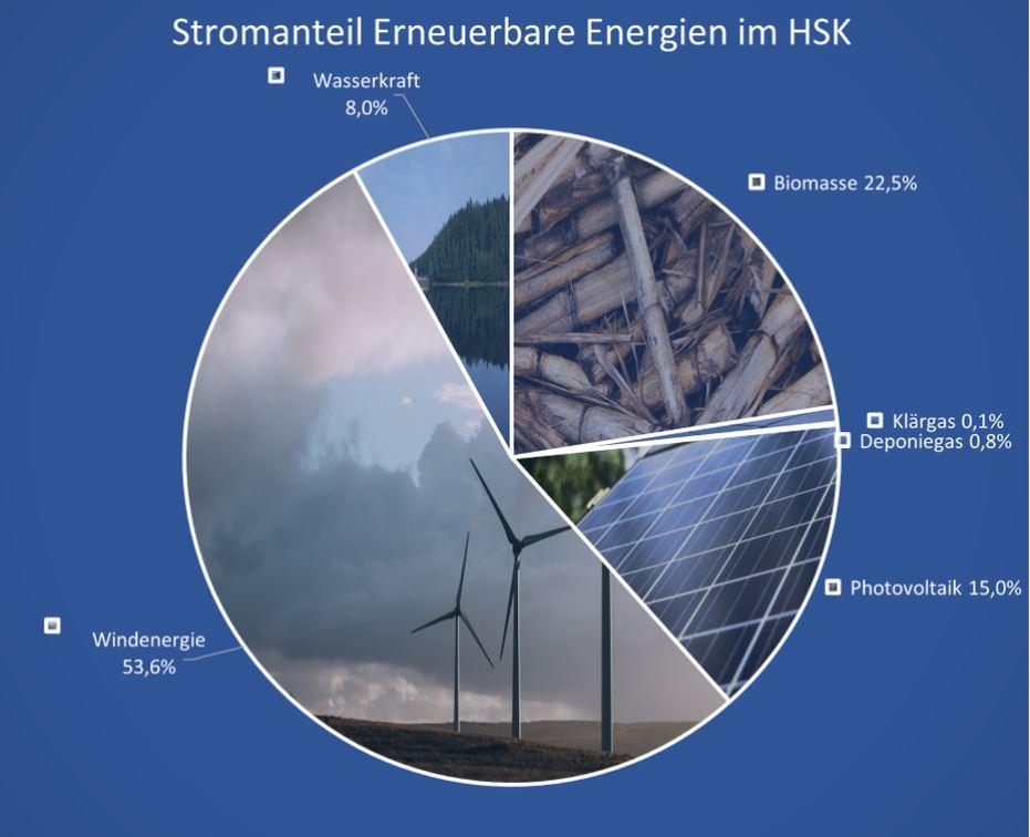Daten: Hochsauerlandkreis